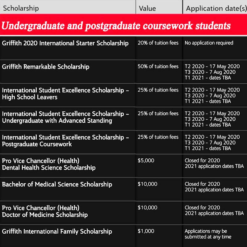 Học bổng đại học Griffith 2020
