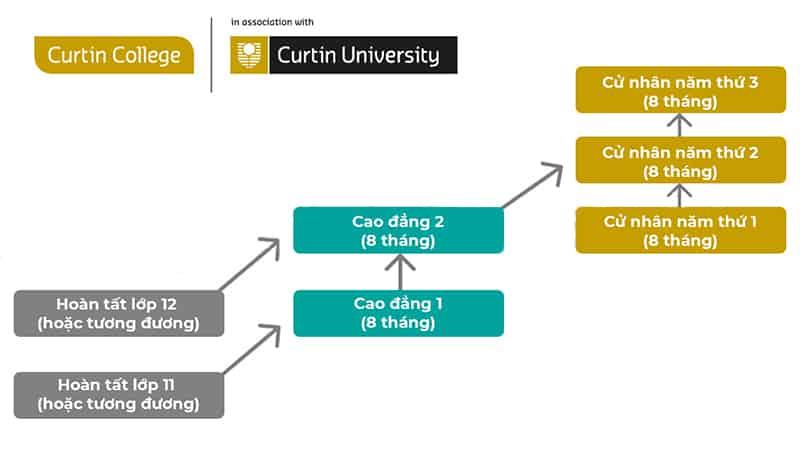 Lộ trình học Singapore lấy bằng Úc chỉ 2,5 năm
