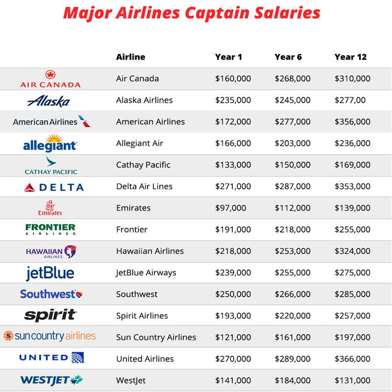 Mức lương cơ trưởng các hãng hàng không