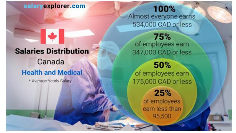 Lương ngành chăm sóc sức khỏe tại Canada