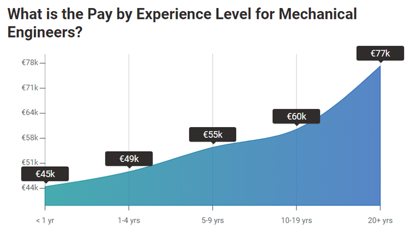 Mức lương nghề Cơ khí ô tô