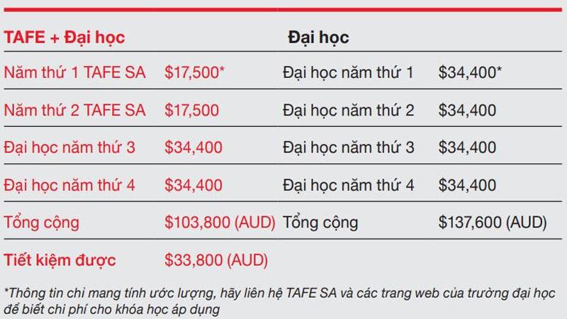 TAFE SA tiết kiệm chi phí