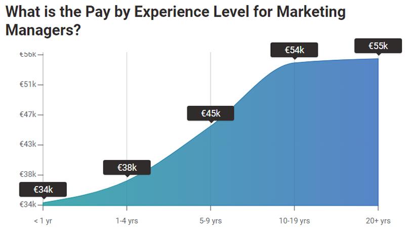 Mức lương cho Marketing Manager tại Ireland
