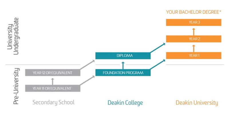 Pathway to Deakin University