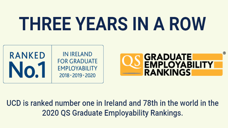 University College Dublin Ranking