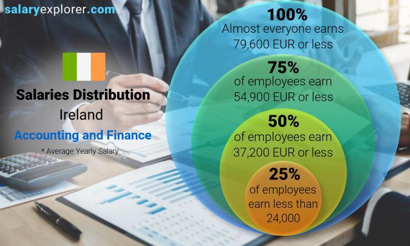 Lương ngành Accounting & Finance tại Ireland